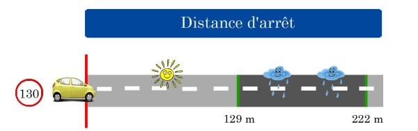 distance d'arret